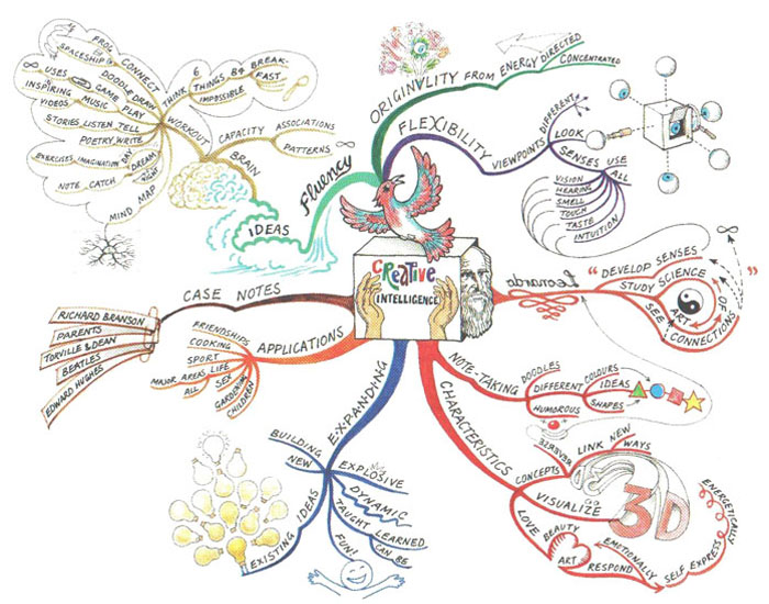 Creative-intelligence-mindmap